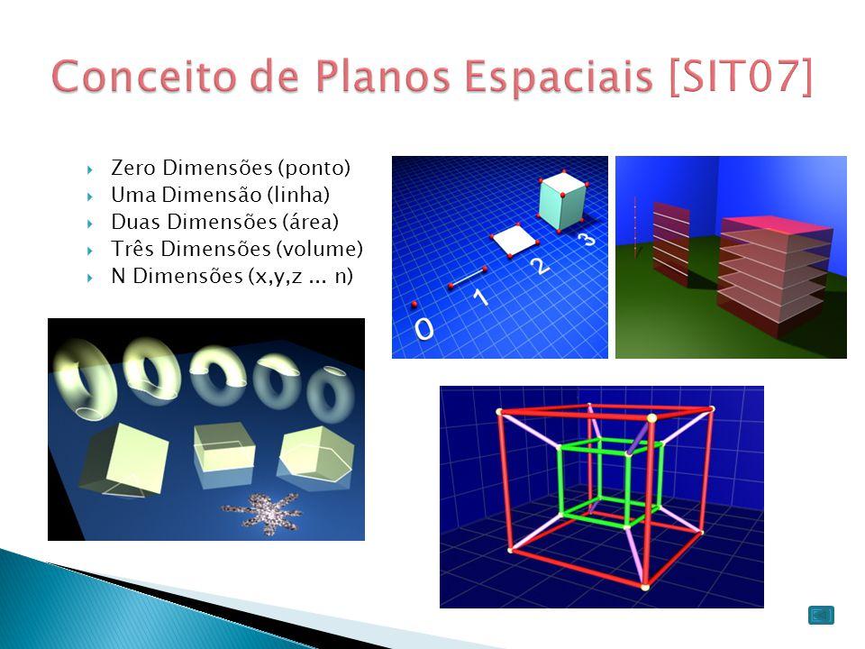 Conceito de Planos Espaciais [SIT07]
